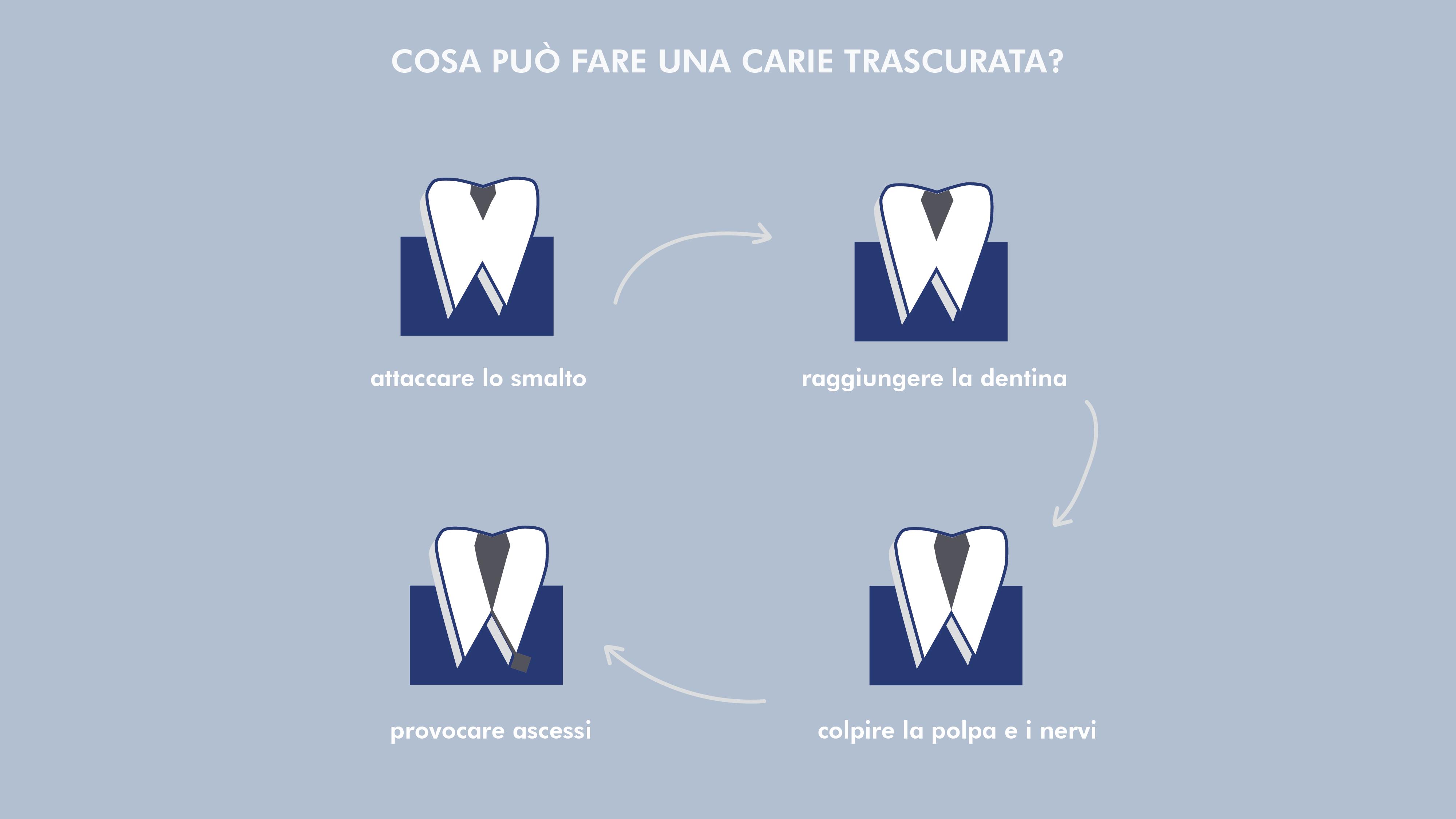 Conservativa | Centro Odontoiatrico Avanguardia