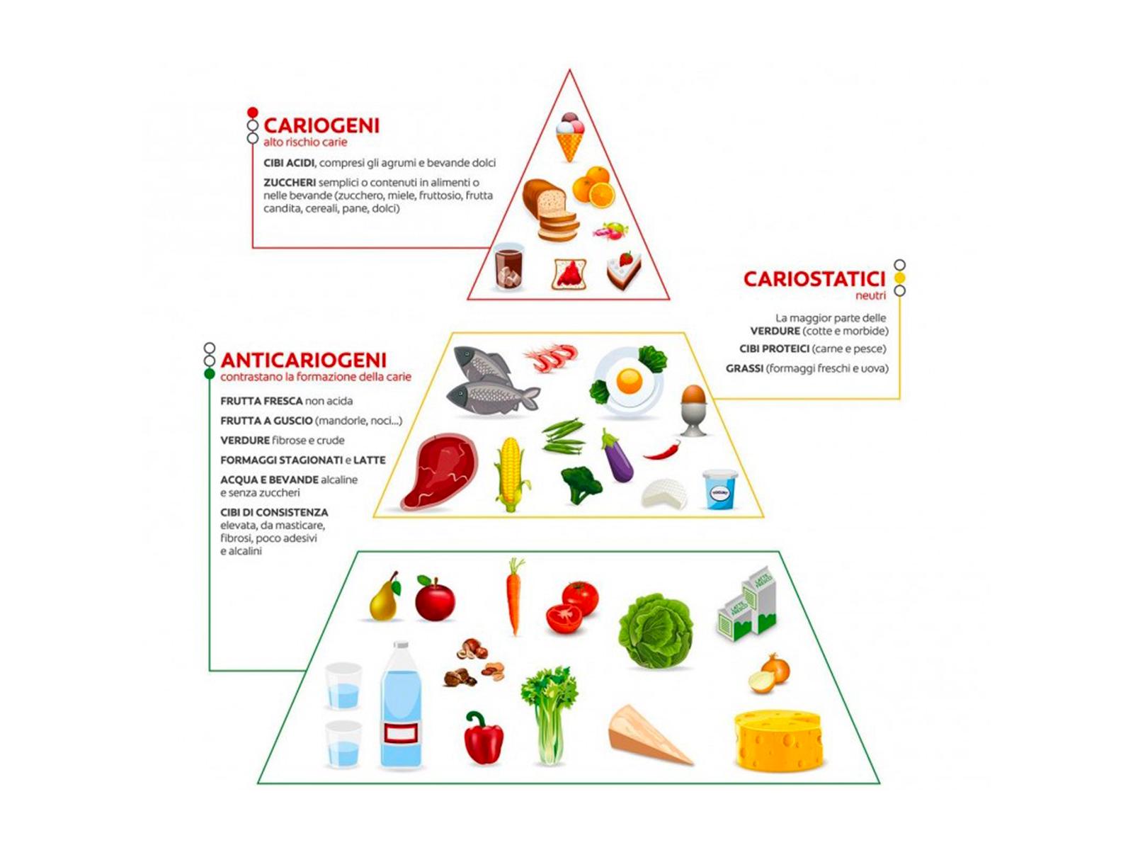 Alimentazione e salute dentale | Alimenti amici VS alimenti nemici